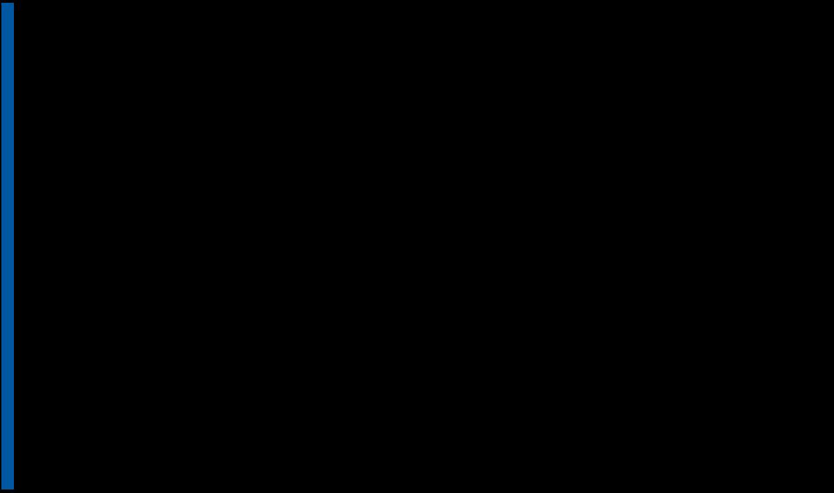 dfe-logo