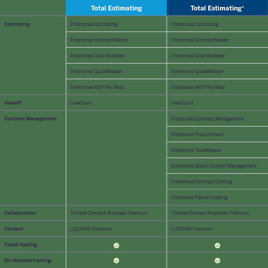 Total Estimating Bundles comparison table