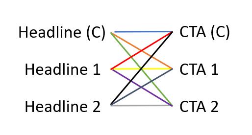 Multivariate graphic
