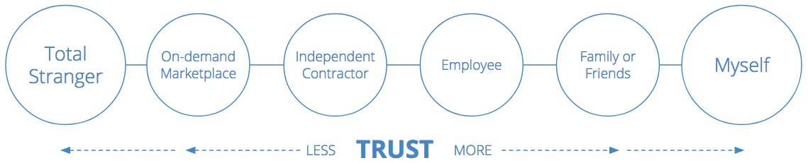 Jolly FMS | The Trust Spectrum: Choosing the Best Person for